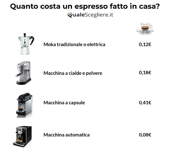 confronto caffè